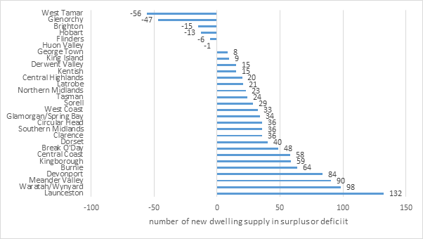 Figure 1.8 New dwelling approvals, local government areas, Tasmania, surplus or deficit, 2016 to 2017