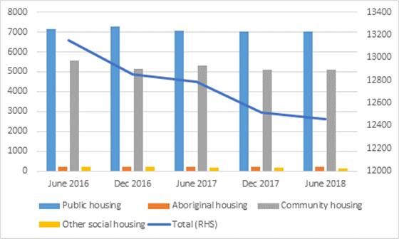 Figure 3.1. Social housing property numbers in Tasmania.