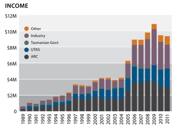 graph income