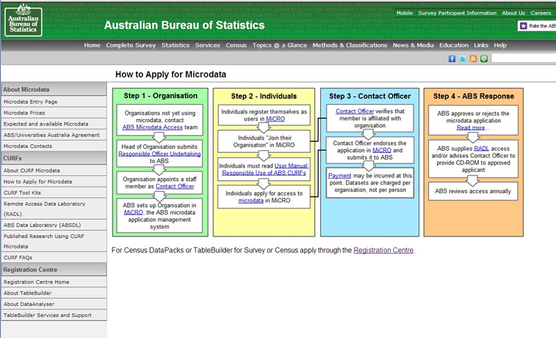 image for how to apply for microdata page from the ABS website