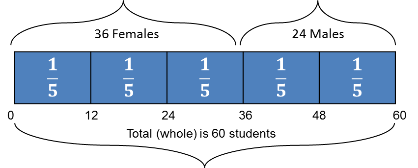 A Common Factor Of Both The Numbers Thirty Six 36 And Twenty Four 24 Is Twelve 12 One Fifth