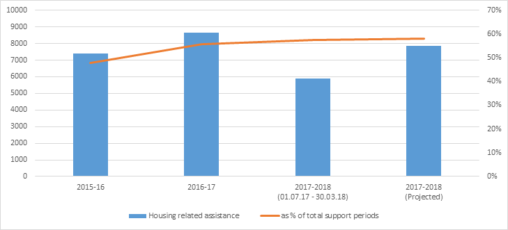 Figure 3.4. Number of support periods provided where main reason for assistance is housing-related, and main reason for assistance as housing-related as percentage of all reasons .
