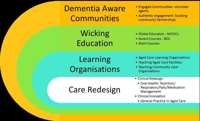 Dementia Translation Chart