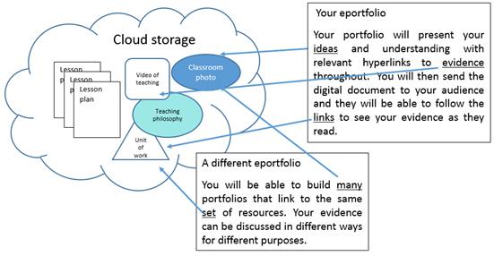 ePortfolio storage