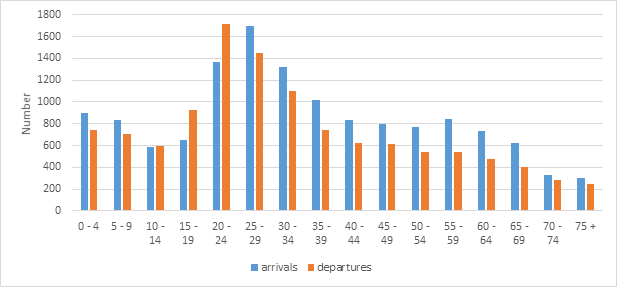Figure 1.3 Interstate migration by age group, arrivals and departures, Tasmania, 2017