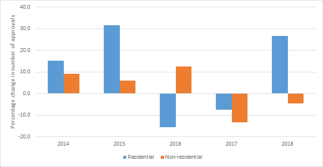 Figure 1.12. Change in the number of residential and non-residential building approvals, 2014-18.