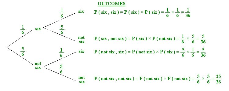 Module Six Resources for Statistics and Probability Mathematics – Conditional Probability Worksheet
