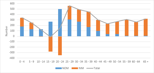 Figure 1.4 Net migration to Tasmania, interstate and overseas, by age group, 2017