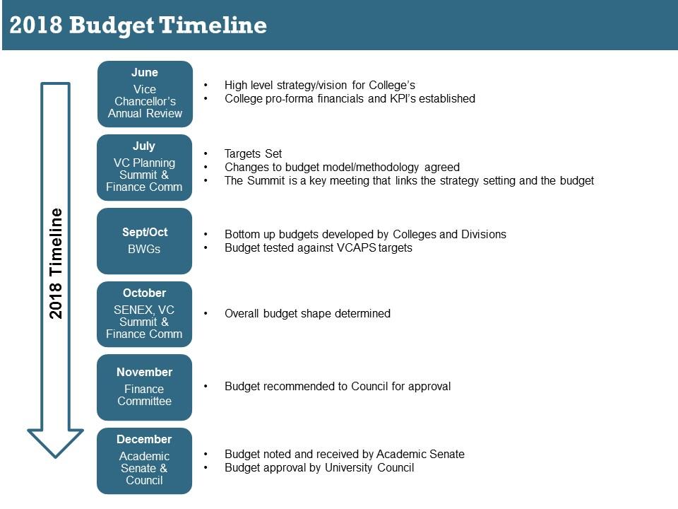 key dates financial services university of tasmania