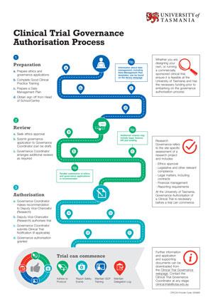 Clinical Trial Governance Authorisation Process (PDF 97KB)