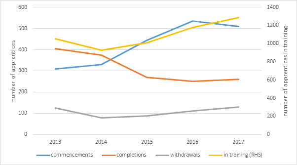 Figure 1.14. Construction sector apprenticeships, 2013-17.