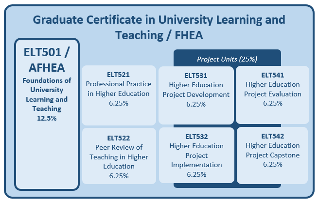 Graduate Certificate Course Structure. Text is available in the Course Handbook.