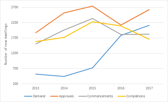 Figure 1.6 Dwelling demand and supply, 2013 to 2017, Tasmania
