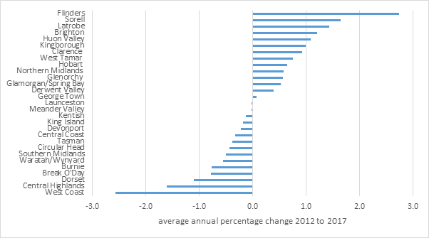 Figure 1.7 Population growth rates, local government areas, Tasmania, average, 2012 to 2017