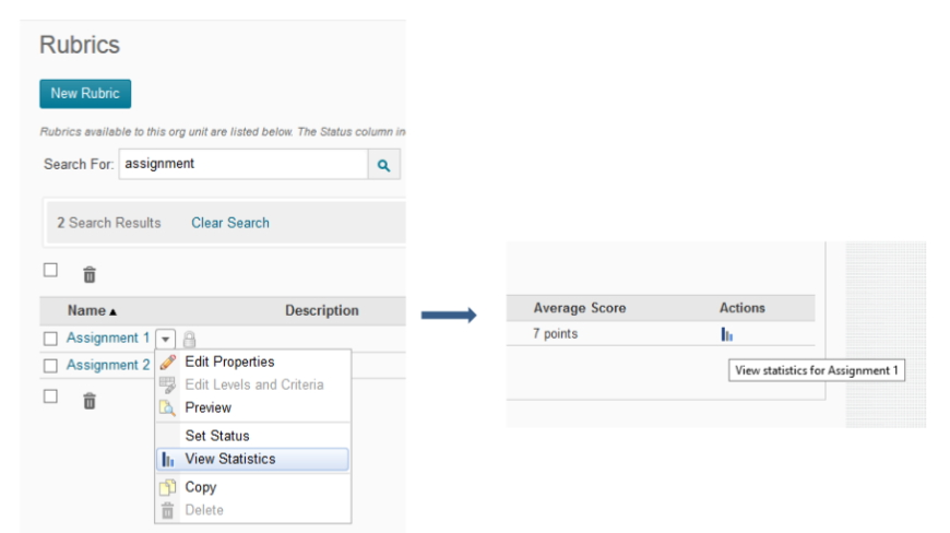 From the rubrics tool select View Statistics