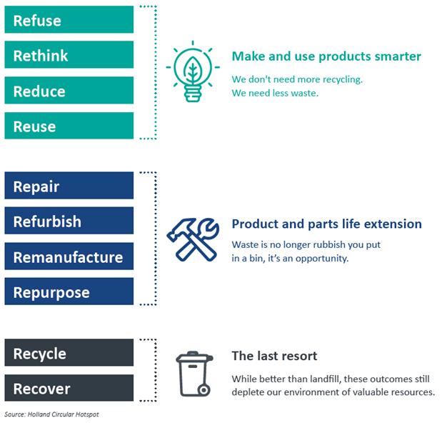 Re-use scheme chart