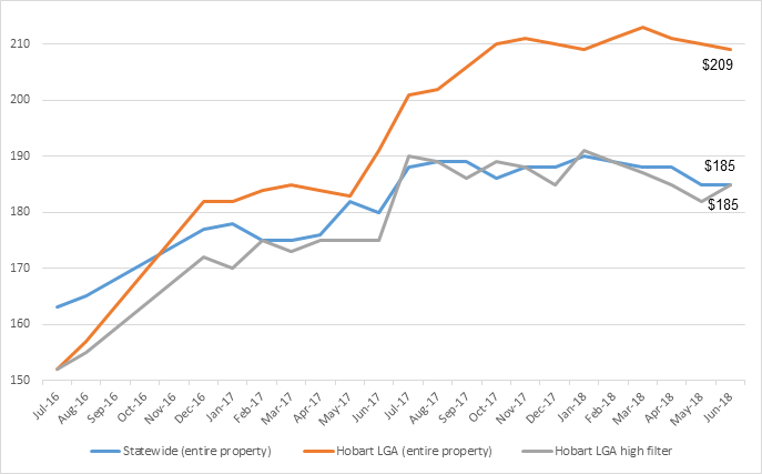 Figure 2.7. Entire property price per night, state-wide and Hobart LGA; and Hobart LGA high filter listings July 2016 to June 2018.