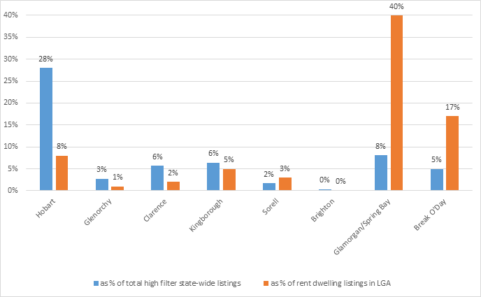 Figure 2.8. Number of high filter Airbnb property listings in Greater Hobart, Glamorgan/Spring Bay and Break O'Day LGA's, at June 2018.