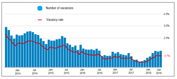 Figure 2. Rental vacancy rate, Greater Hobart, January 2014 to June 2018